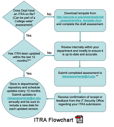 ITRA Flowchart